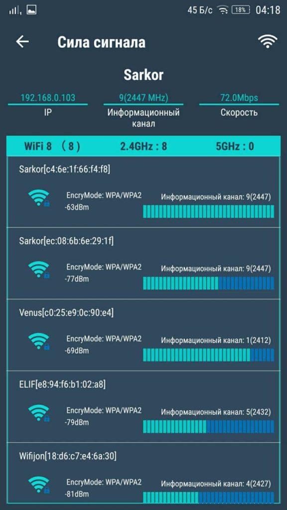 Анализатор WiFi Сила сигнала