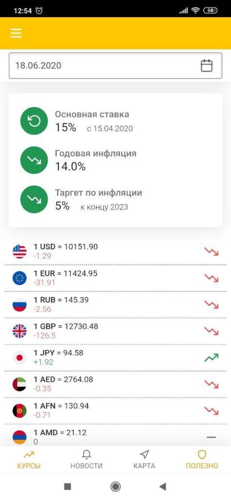 Central bank of Uzbekistan Курс