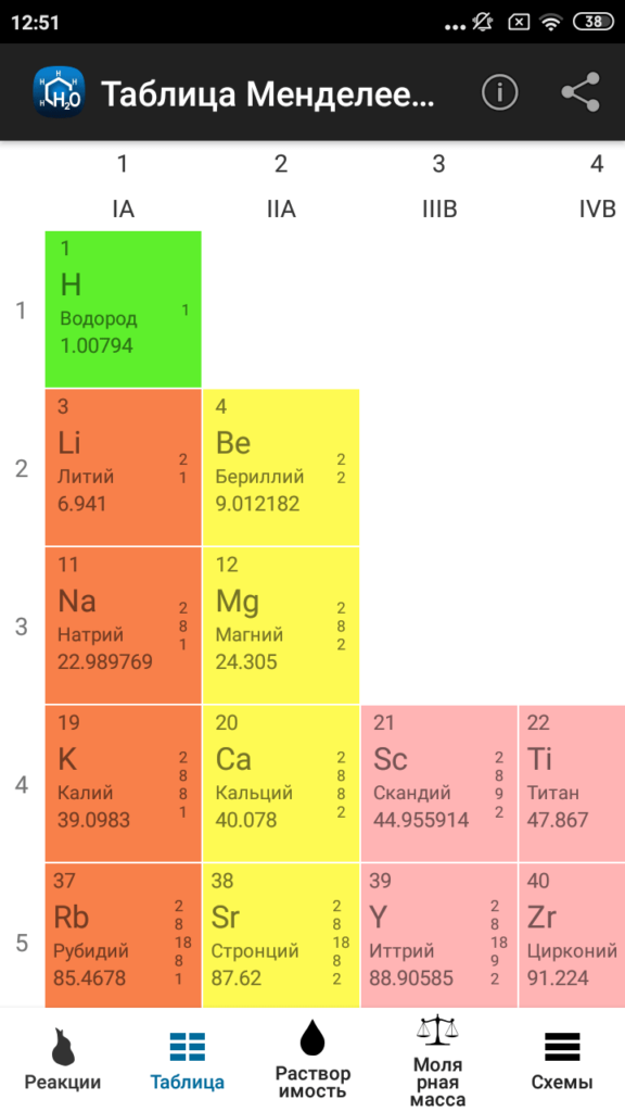 Химия Химические элементы