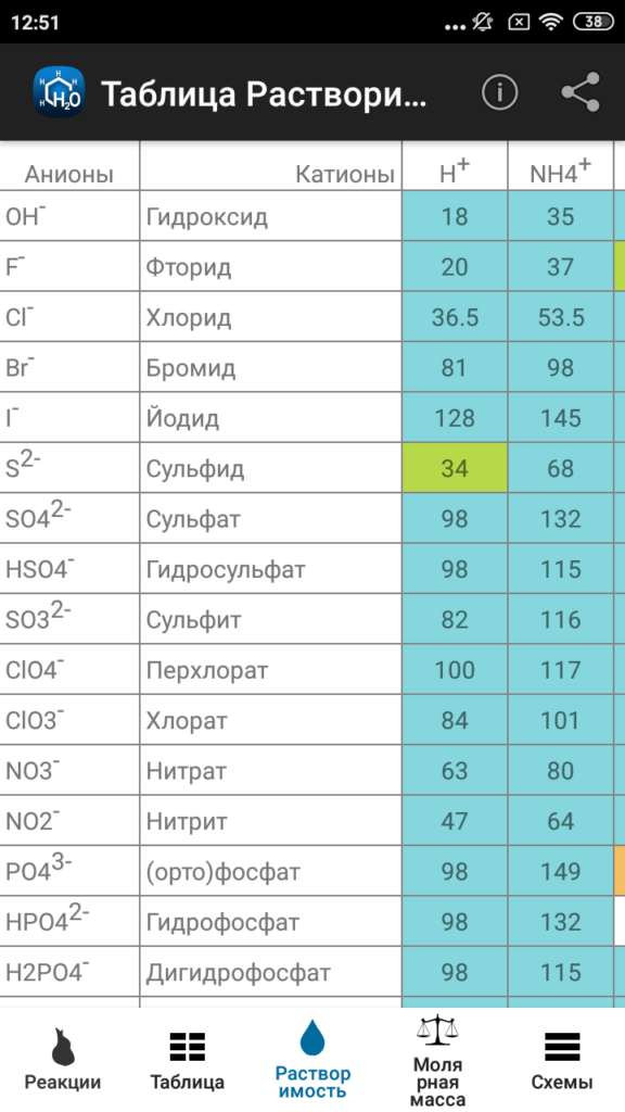 Химия Таблица растворимости