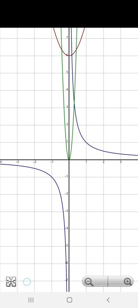 Инженерный Калькулятор Графики