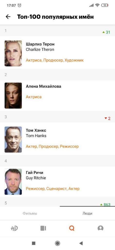 КиноПоиск Топ актеров