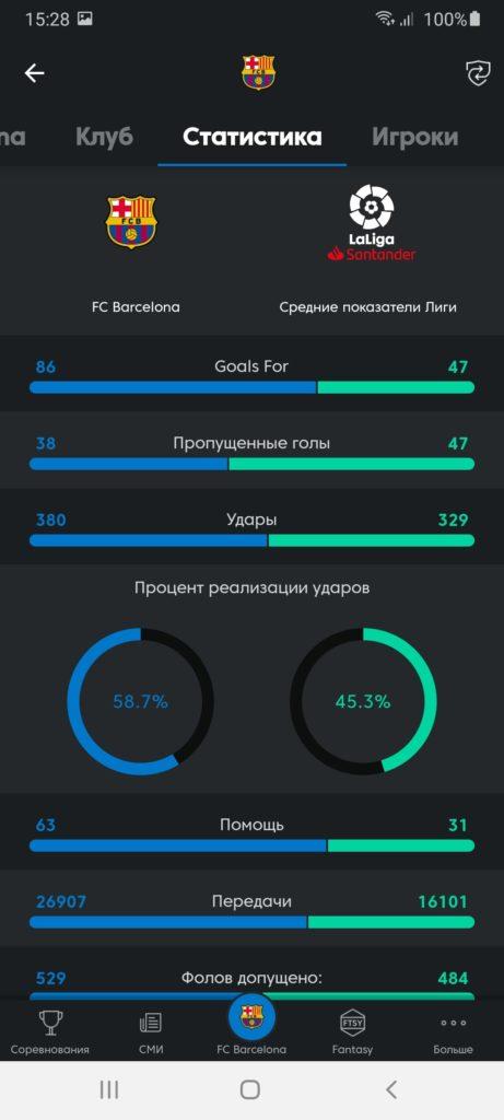 La Liga Статистика