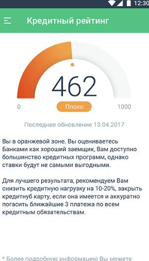 Моя Кредитная История Рейтинг