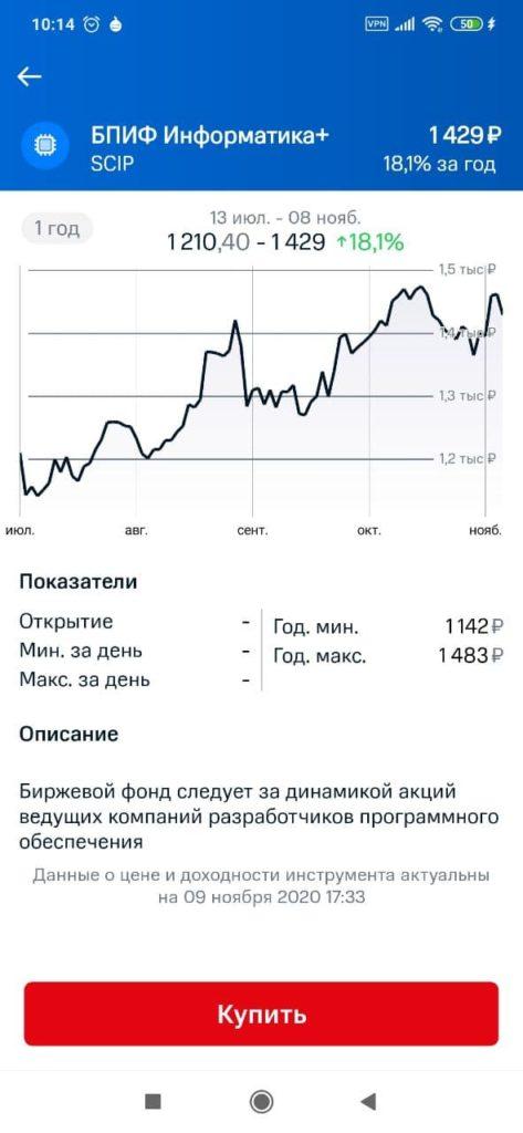МТС Инвестиции График