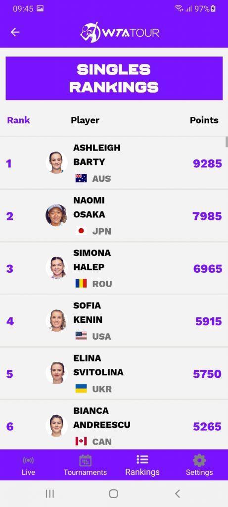 WTA Scores Список
