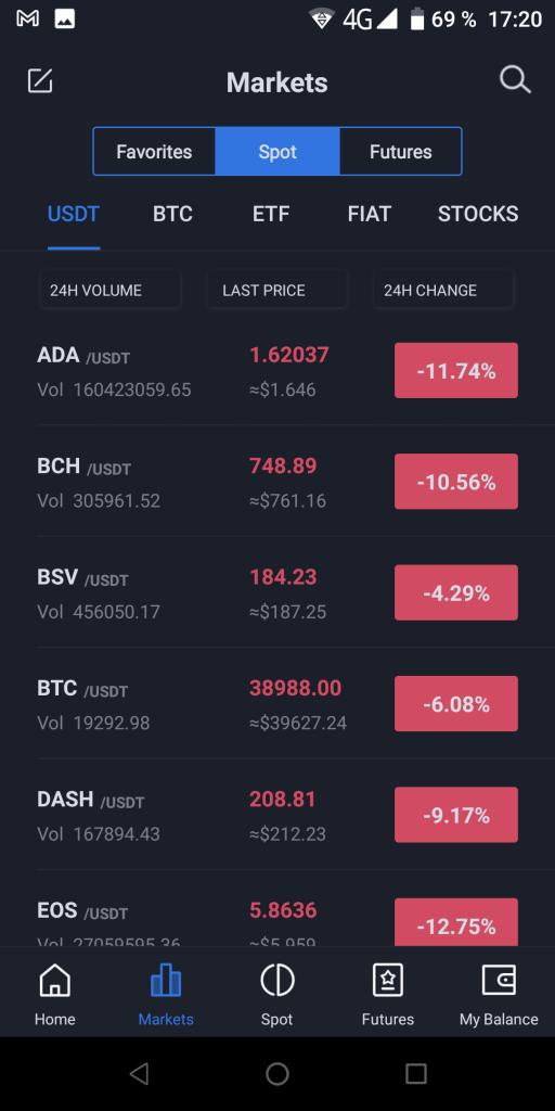 Bidesk Рынки