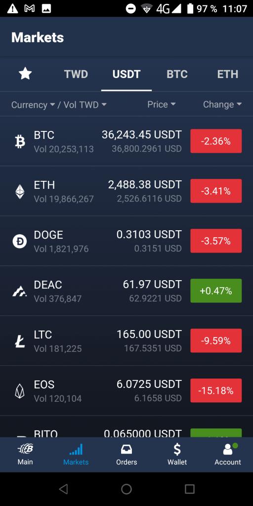 BitoPro Рынки