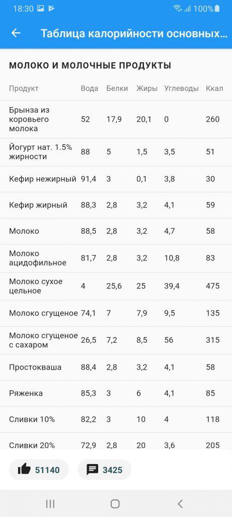 Худеем вместе Таблица калорийности