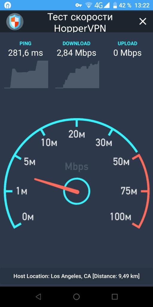 Hopper VPN Тест скорости