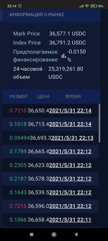 Perpetual Protocol Рынок