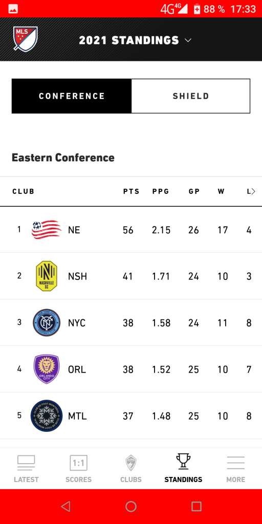 MLS Турнирная таблица
