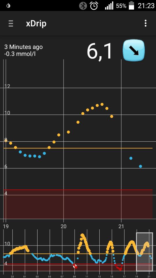 xDrip Графики