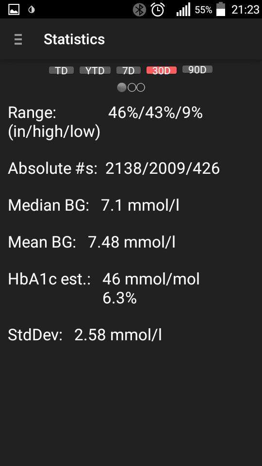 xDrip Статистика